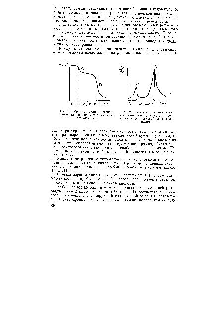 Электропроводности в зависимости от