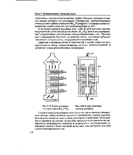 Схема колонны синтеза