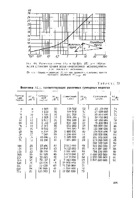 Расчетная схема (А) и график