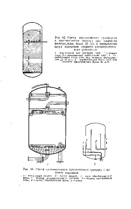 катионитового фильтра с