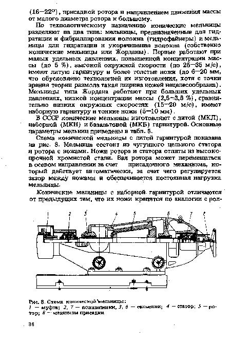 Схема конической мельницы