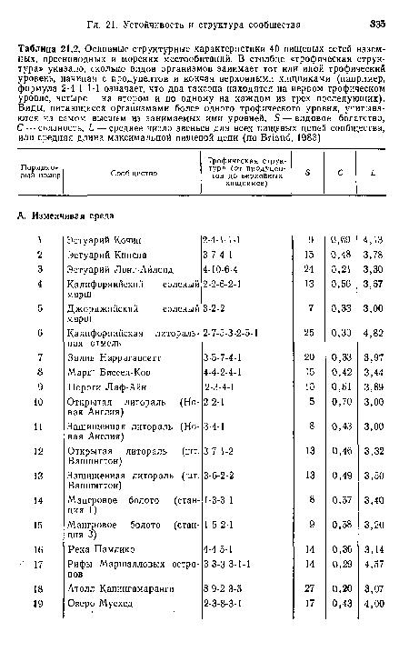 21.2, Основные структурные