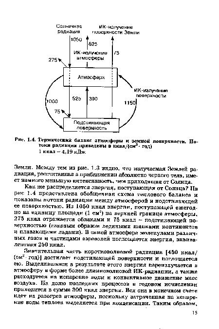 На рис 1.4 представлена обобщенная схема теплового баланса и показаны потоки радиации между атмосферой и подстилающей...