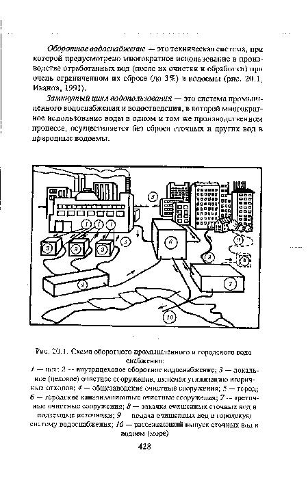 Схема оборотного промышленного