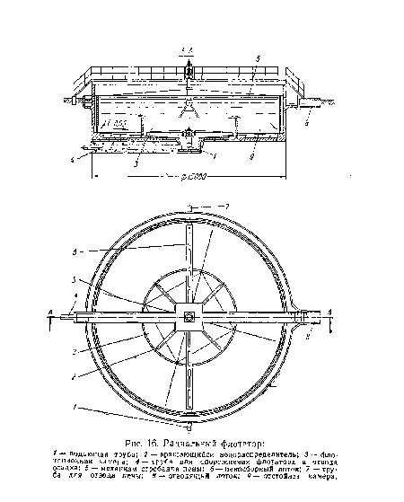 Радиальный флотатор