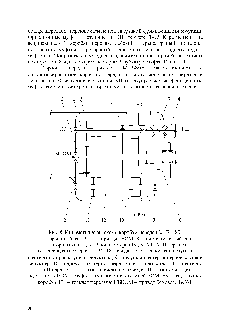 схема коробки передач МТЗ