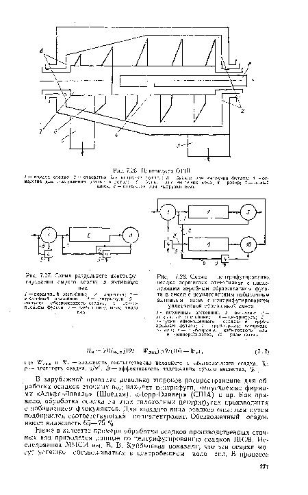 Схема центрифугирования