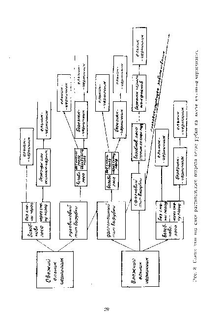 Схема этапных смен