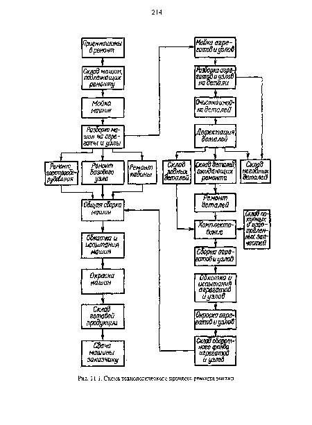 ремонта машин · Схема