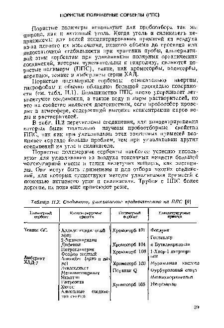 В табл. 11.2 перечислены .соединения, для концентрирования которых были тщательно изучены пробоотборные свойства ППС...