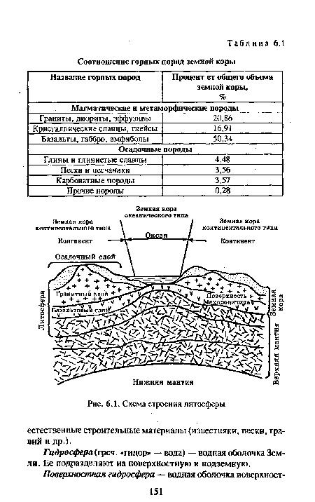 Схема строения литосферы