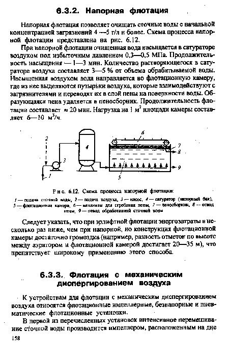 Схема процесса напорной флотации.