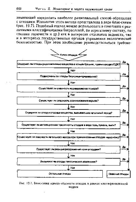 Блок-схема оценки опасности отходов в рамках классификационной.