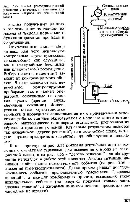 Схема ректификационной