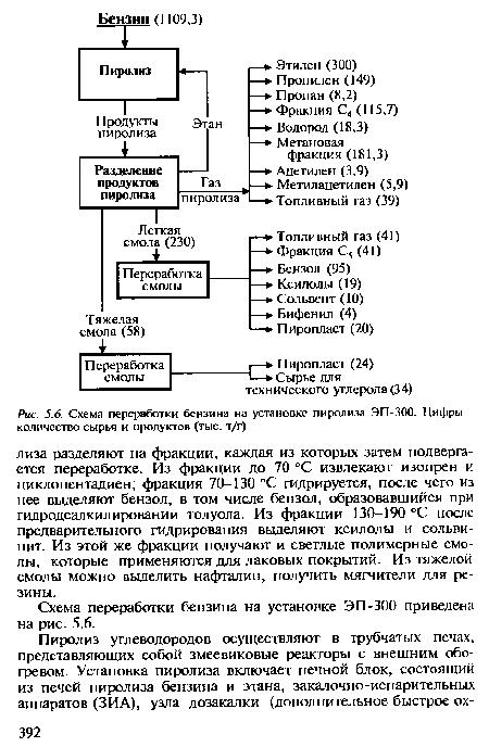 установке пиролиза ЭП-300.