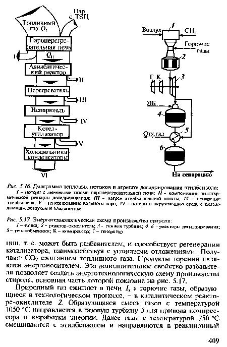 схема производства стирола