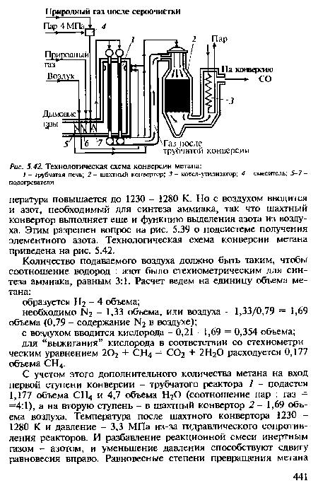 схема конверсии метана
