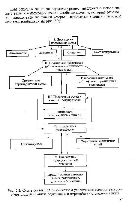 Схема системной разработки