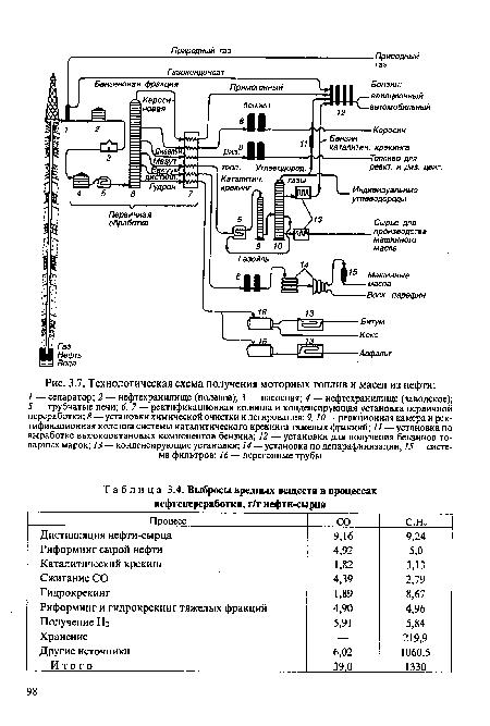 схема получения моторных