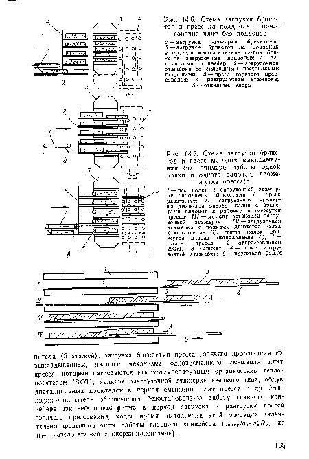 Схема загрузки брикетов в