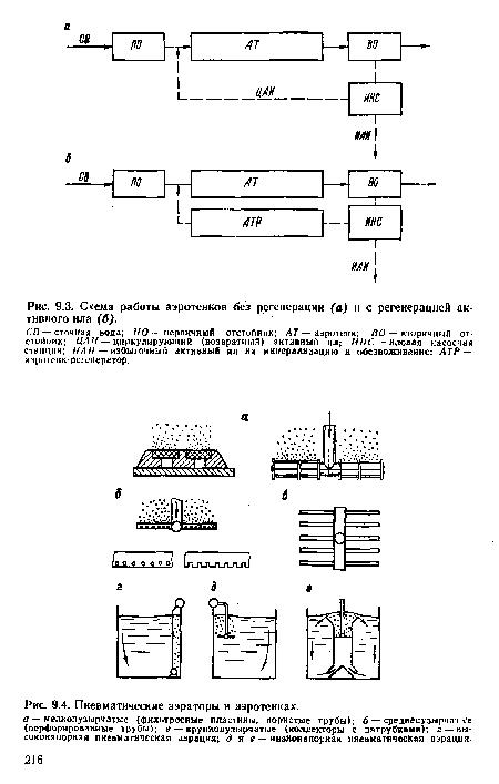 Схема работы аэротенков без