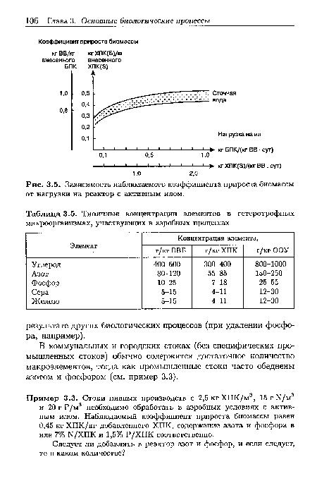 Псевдомонады гетеротрофы в сточных вод питание