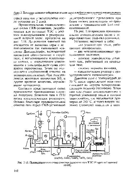 схема очистки дымового
