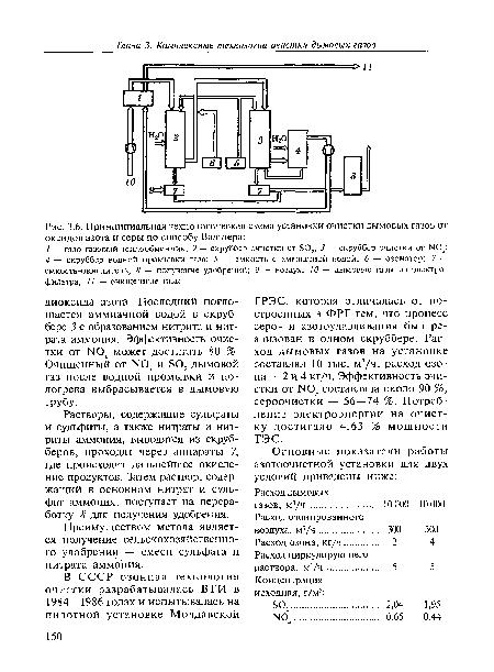 Принципиальная технологическая схема установки очистки дымовых газов от оксидов азота и серы по способу Вальтера.