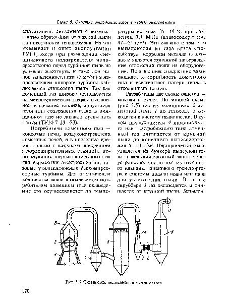 доменного газа · Схема