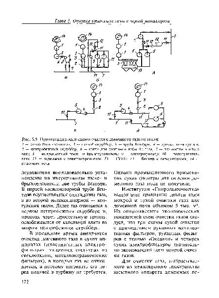доменного газа от пыли