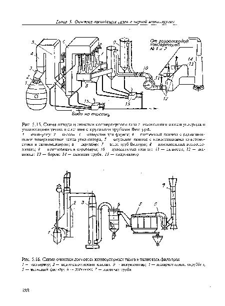 Схема очистки дымовых