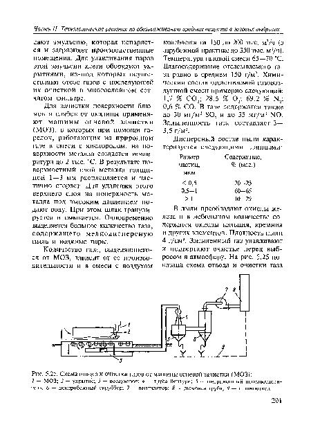 Схема отвода и очистки газов от машины огневой зачистки (МОЗ) .