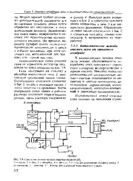 Технологическая схема очистки газов от.