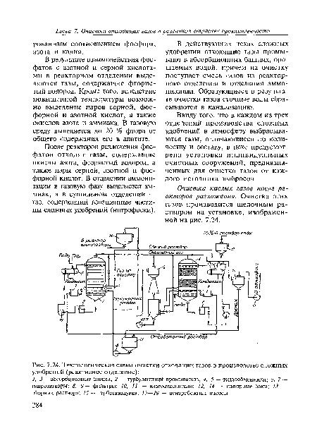 Технологическая схема очистки отходящих газов в производстве сложных удобрений (реактивное отделение) .