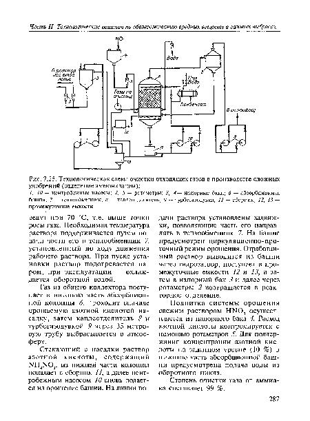 Технологическая схема очистки отходящих газов в производстве сложных удобрений (отделение аммонизации) .