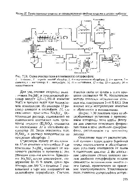 Схема очистки газов в