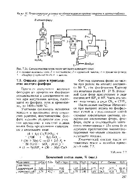 Схема очистки газов после