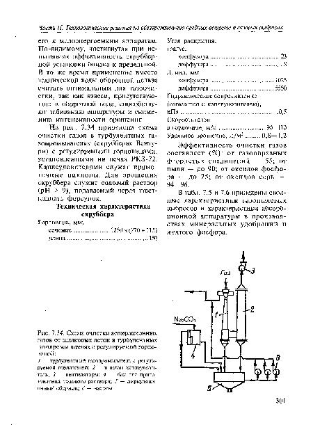 Схема очистки