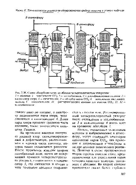 Схема абсорбции хлора из