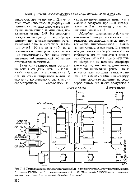 Технологическая схема агрегата абсорбции паров циклогексана из реакционных газов.
