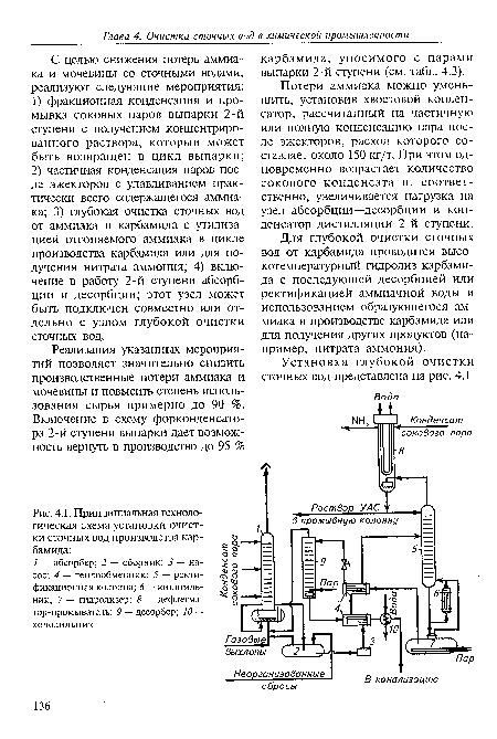 ...ректификацией аммиачной воды и использованием образующегося аммиака в производстве карбамида или для получения.