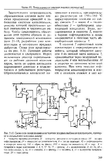 коксовых камер, Схема узла
