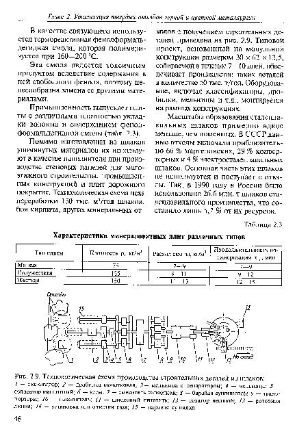 Технологическая схема производства строительных деталей из шлаков.