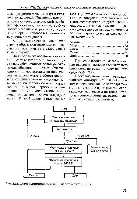 Схема магнитной сепарации