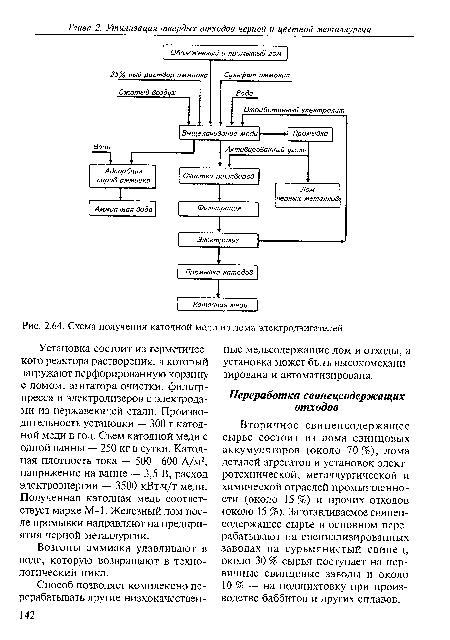 Схема получения.