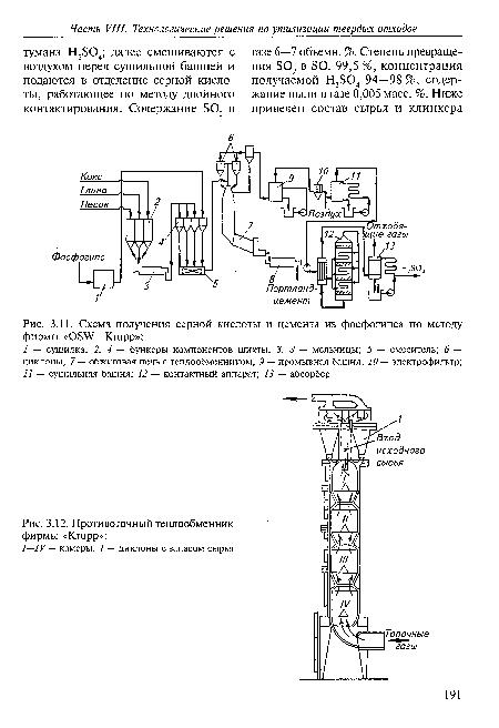 Схема получения серной кислоты