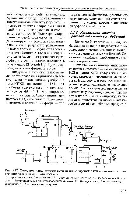 Схема получения