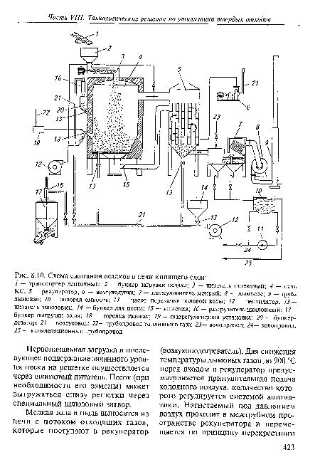 Схема сжигания осадков в печи кипящего слоя.