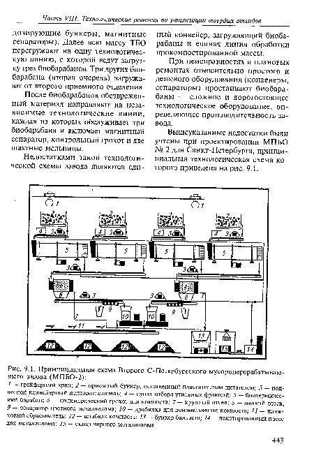 Принципиальная схема Второго С-Петербургского мусороперерабатывающего завода (МПБО-2) .