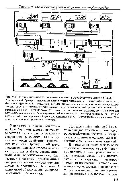 Принципиальная технологическая схема Оренбургского завода МПБО.